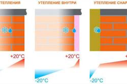 Схема появление росы в стенах при разных способах утепления.