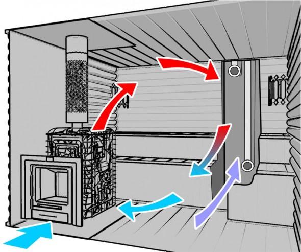 Общая схема циркуляции тепла в