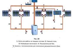 Принци работы системы отопления с естественной циркуляцией