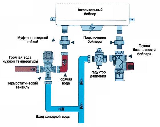 Отличие бойлера и теплообменника Кожухотрубный конденсатор ONDA C 61.305.2400 Серов