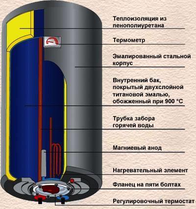 Теплообменник чем отличается бойлер Уплотнения теплообменника Этра ЭТ-022 Балашиха