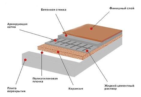 Бочек гидроизоляция