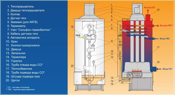 Неисправности теплообменника газовых котлов обвязка теплообменника вентиляции схема