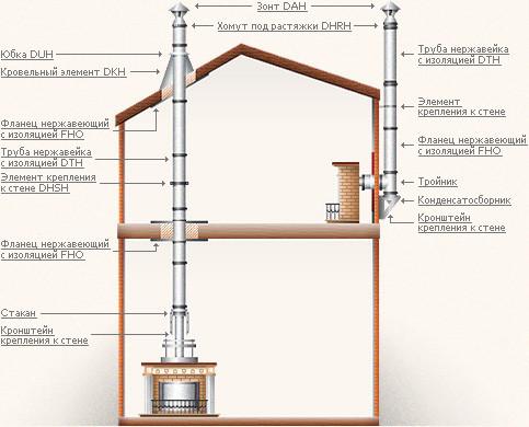 Присоединение дымохода к топке коаксиальный дымоходы для газового котла