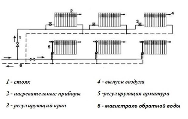 Схема двухтрубной системы отопления для одноэтажного дома