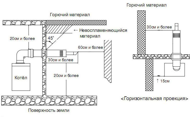 Заделка коаксиального дымохода дымоход d100