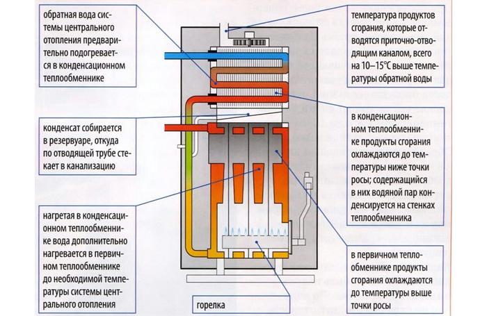 В чем преимущество котлов с двумя теплообменниками Пластинчатый теплообменник Sondex S188 Соликамск