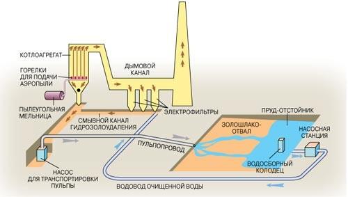 Схема производства шлака
