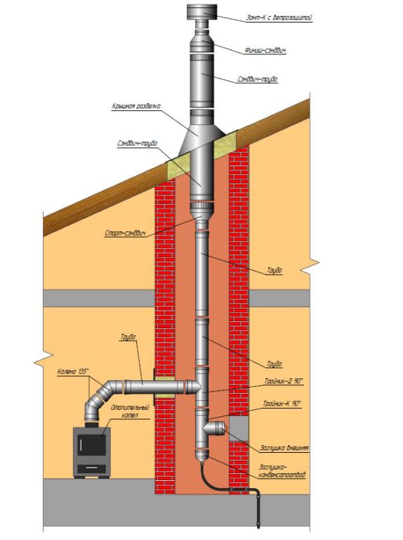 Как соединить дымоход с печкой дымоходы для печей цветные
