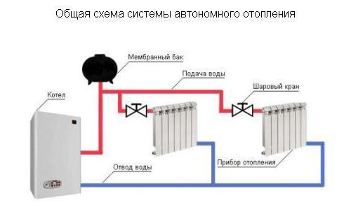 Индивидуальное отопление в квартире схема 303