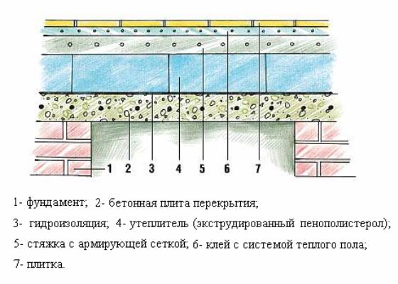 Схема теплоизоляции пола бани
