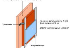 Схема теплоизоляции стен бани