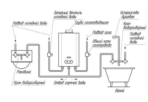 Газовая колонка мила инструкция
