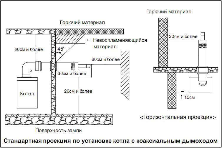 Схема установки настенного котла дымоход дымоход в доме течь