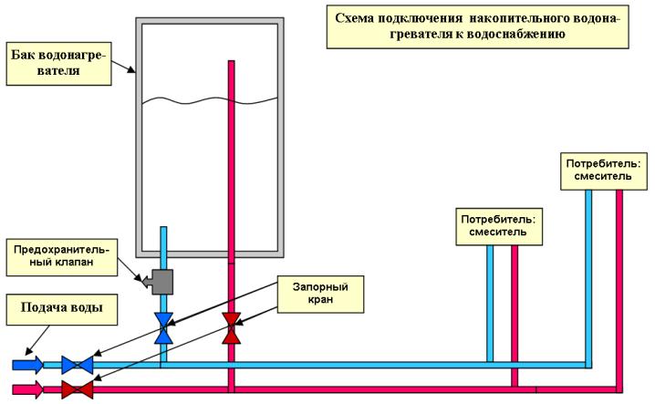 Схема установки накопительного водонагревателя.