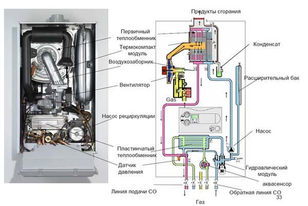Схема насоса газового котла