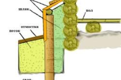 Схема утепления цоколя дома