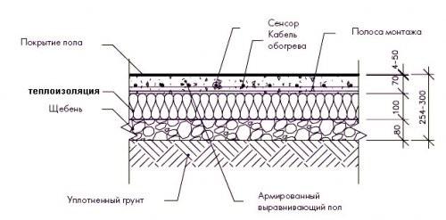 Пароизоляция в металлической кровли