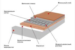 Схема утепления пола шлаком