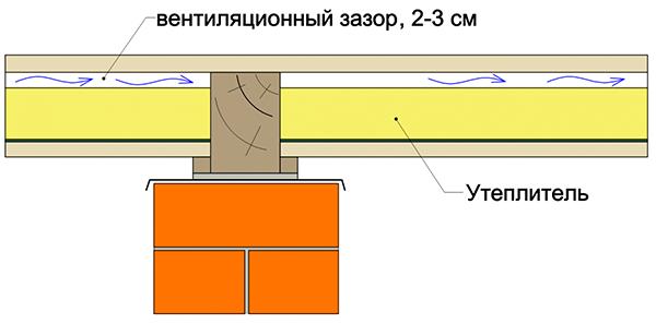Крыши нужно профнастила не гидроизоляция из