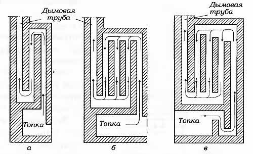 Схема подключения двух печей в один дымоход дымоход из нержавеющей стали сэндвич брянск
