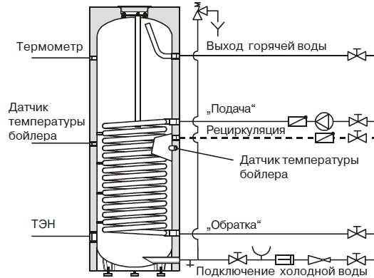 Теплообменник бойлер двухконтурный котел или теплообменник для гвс