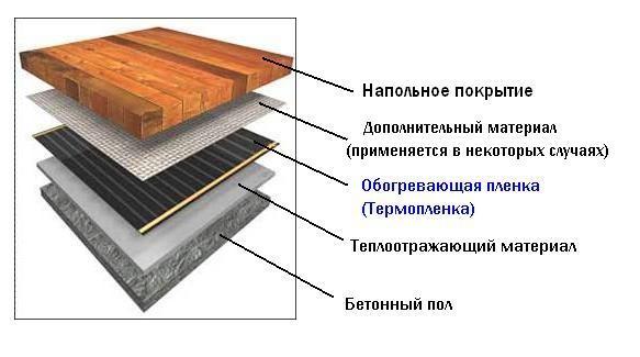 деревянная система водяного теплого пола конструкция и монтаж