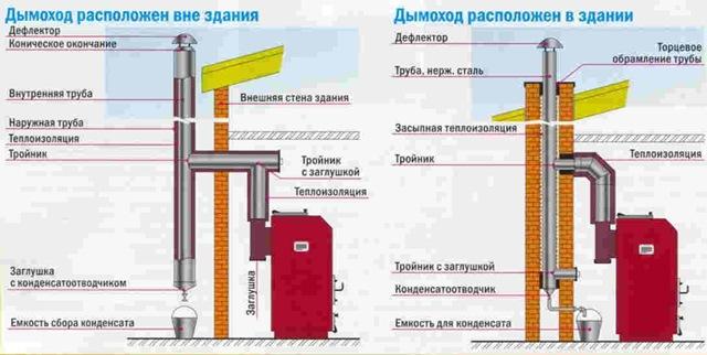 Трубы дымоходы схемы теплоизолированные дымоходы