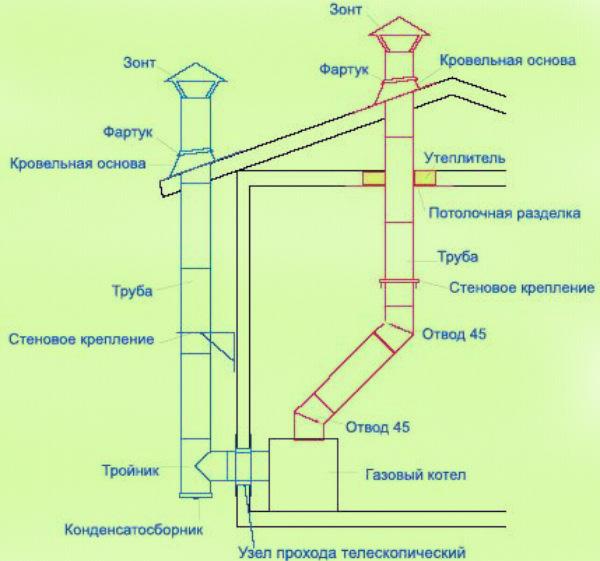 Газовый котел монтажные размеры дымохода как запроектировать дымоход