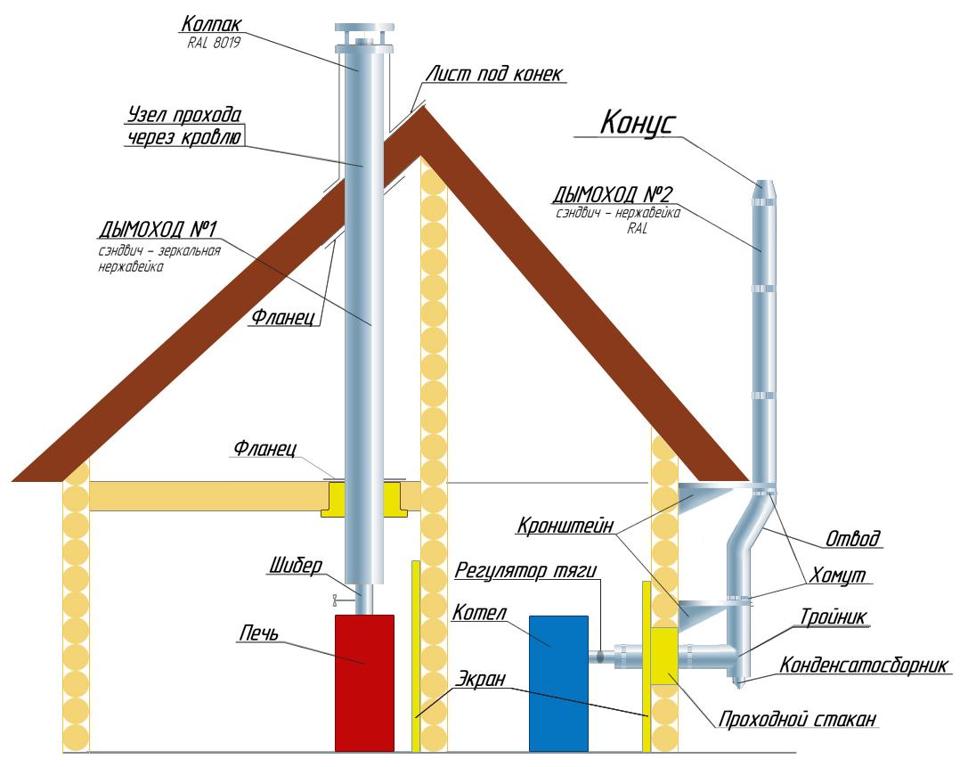 Способы утепления дымохода от газового котла сечение дымоход русской печи