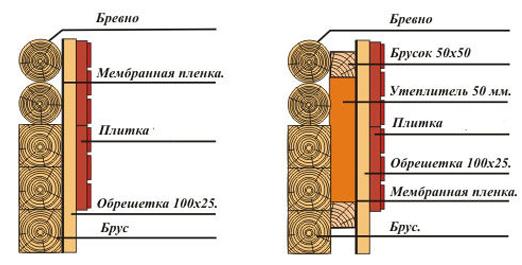 Схема утепления дома из сруба