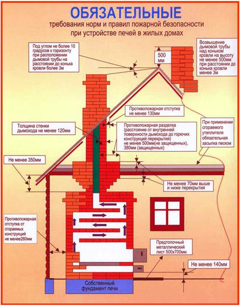 акт проверки вентканалов и дымоходов в многоквартирном доме