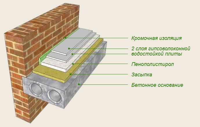 Плиточного состав клея компонент