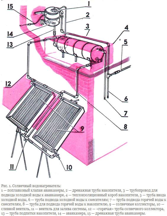 Ванны пленкой гидроизоляция