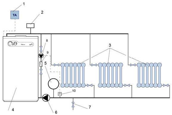 Система теплоснабжения с принудительной циркуляцией: 1 – Регулятор комнатной температуры. 2 – Группа безопасности (манометр, автовоздушник, предохранительный клапан). 3 – Отопительные приборы. 4 – Котел. 5 – Закрытый расширительный бак. 6 – Циркуляционный насос. 7 – Кран подпитки контура отопления (из водопровода). 8 – Антиконденсатный насос. 9 – Обратный клапан. 10- Термостат минимальной температуры.