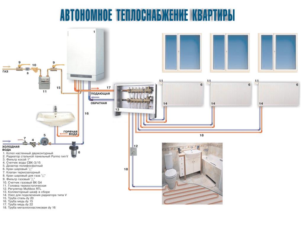Индивидуальное отопление в квартире схема 866