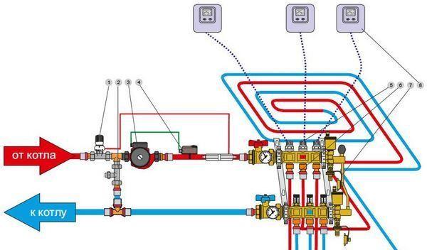 Схема подключения водяного теплого пола к котлу.