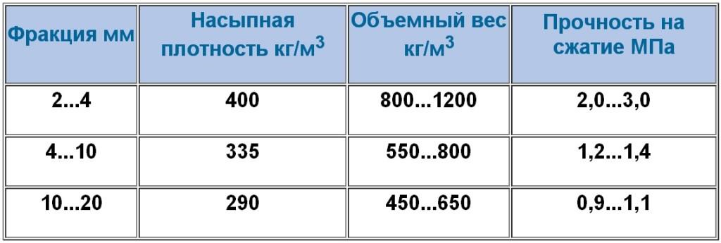 керамзит удельный вес 1 м3