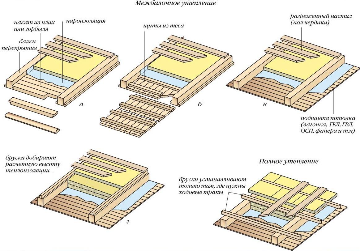 Техномаст гидроизоляция