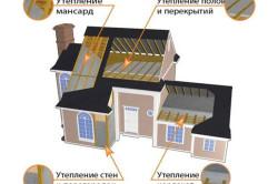 Схема наружного утепления брусового дома.