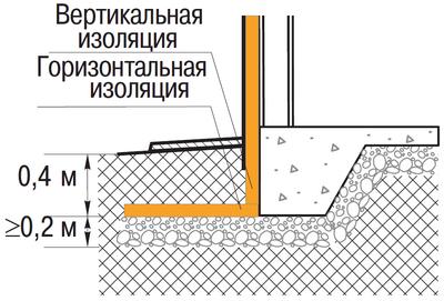 Поперечный разрез и схема расположение изоляции