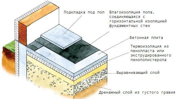 Утеплить бетонные полы в частном доме своими руками 952