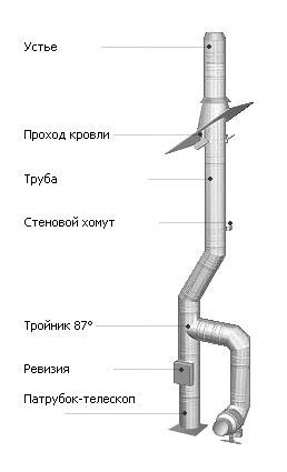 Высота дымохода к газовой колонке как провести дымоход внутри дома