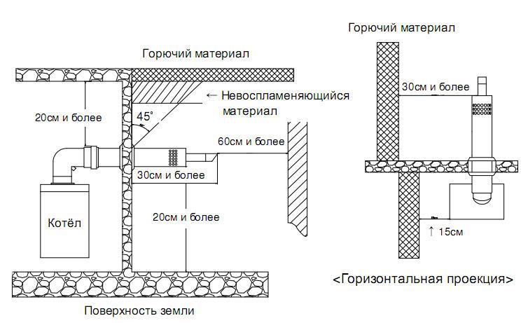 дымоход для твердотопливного котла в новосибирске