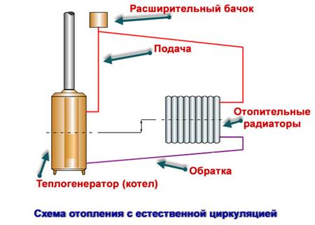 Устройство отопления своими руками 941