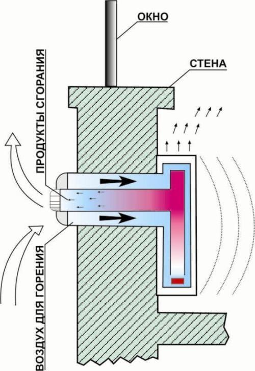 Коаксиальный дымоход чертеж размеры шибера для дымохода