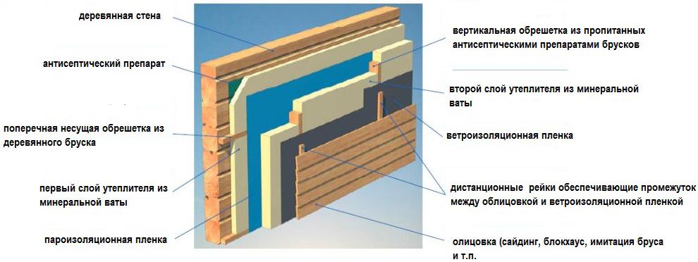 Железные двери с теплоизоляцией