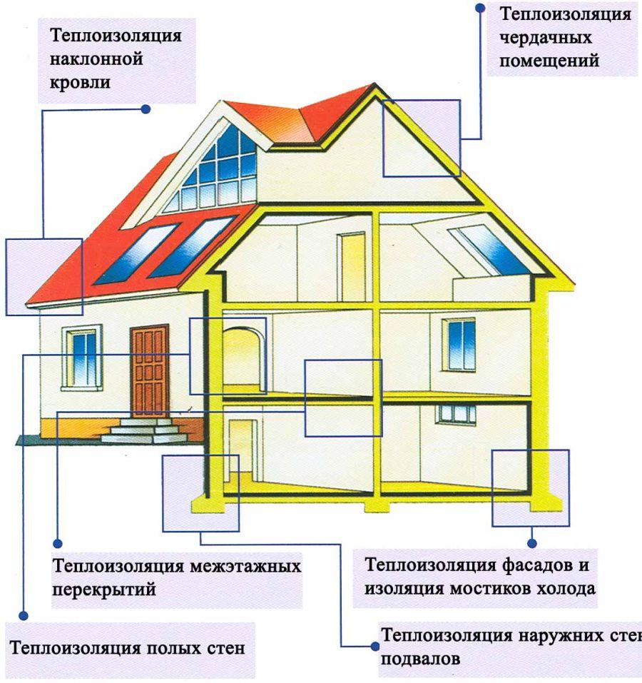 техника безопасности для частного дома