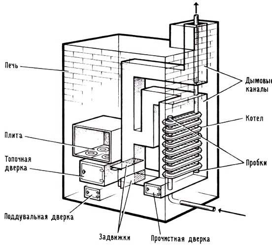 Схема котла длительного горения на твердом топливе фото 300