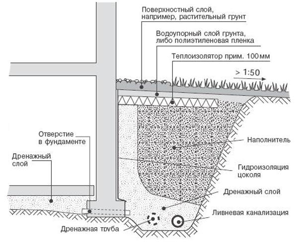Гидроизоляция толстослойная